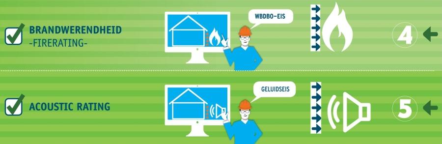 BIM basis ILS infographic firerating - bouwkundePro